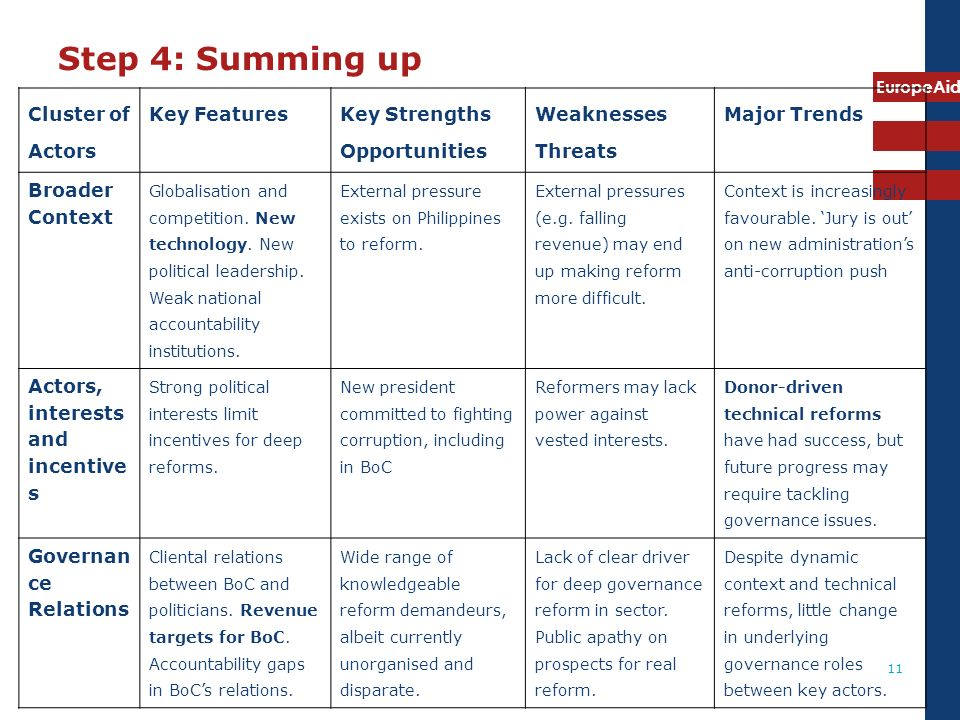 Step 4: Summing up Cluster of Actors Key Features