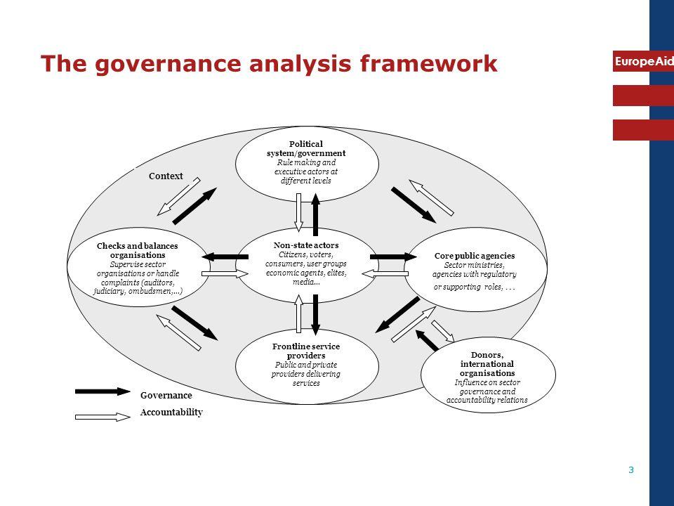 The governance analysis framework