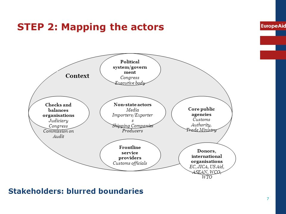 STEP 2: Mapping the actors