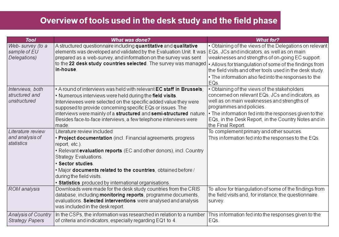 Overview of tools used in the desk study and the field phase