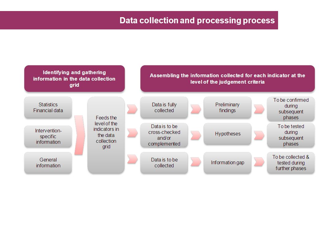 Data collection and processing process