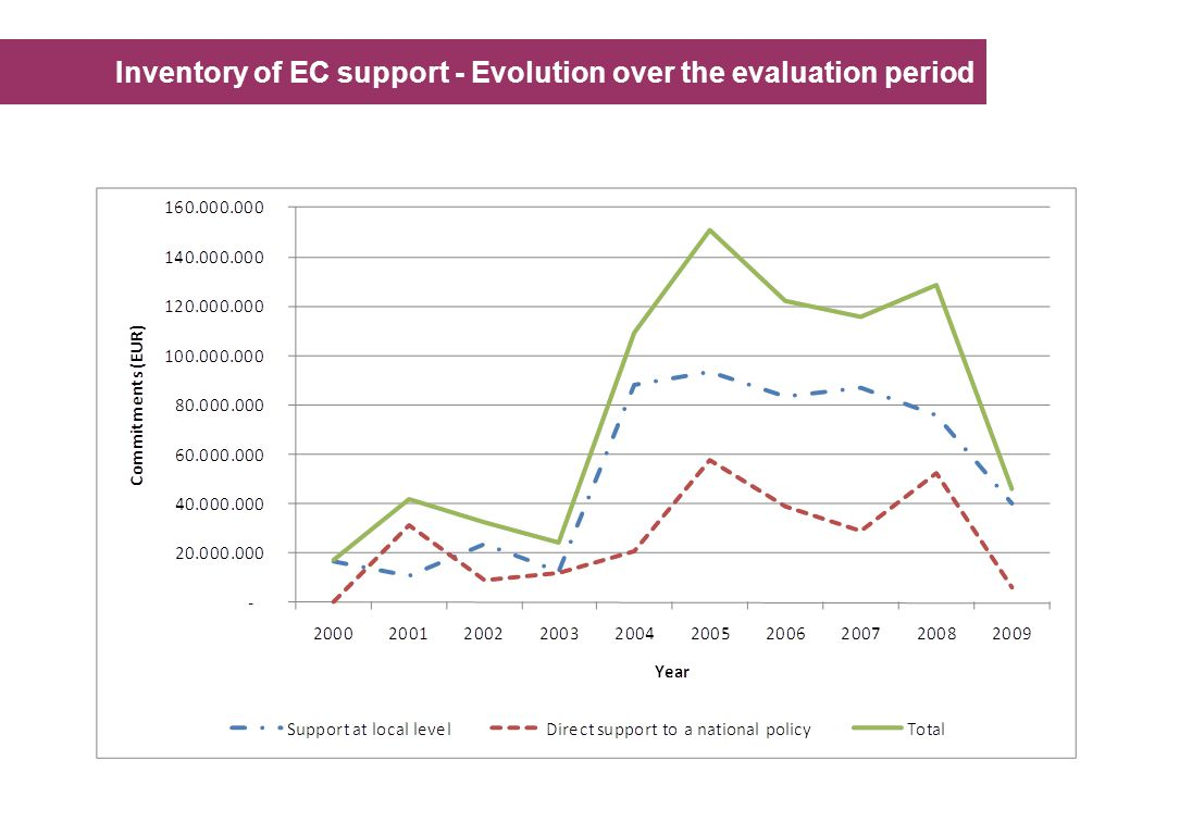 Inventory of EC support - Evolution over the evaluation period