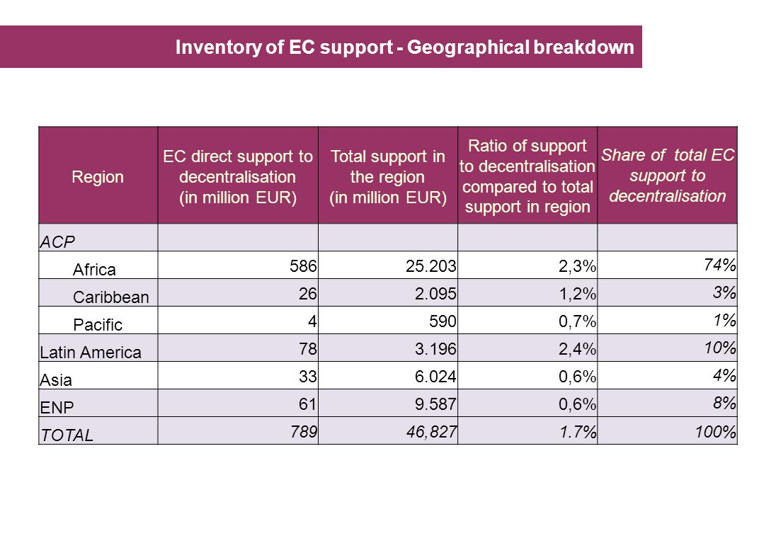 Inventory of EC support - Geographical breakdown