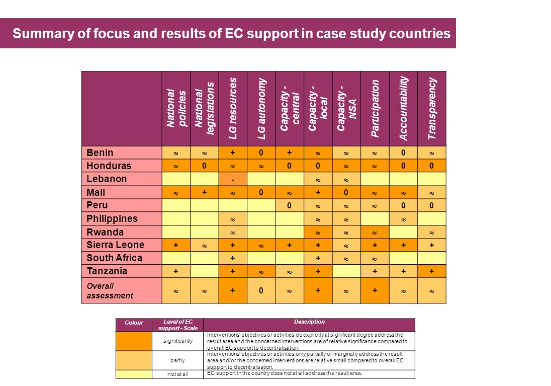 National legislations Level of EC support - Scale
