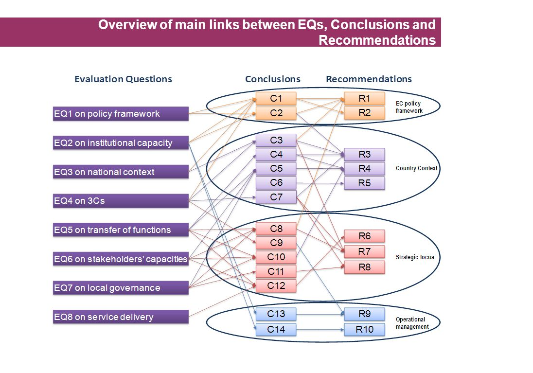 Overview of main links between EQs, Conclusions and Recommendations