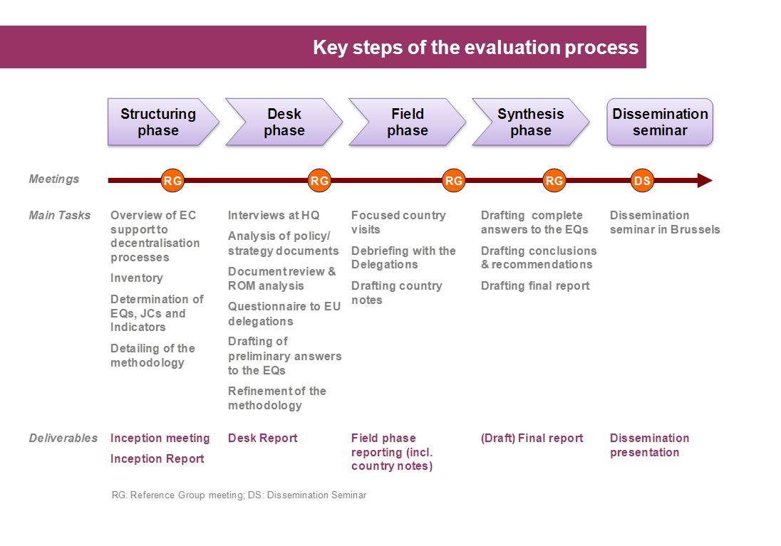 Key steps of the evaluation process
