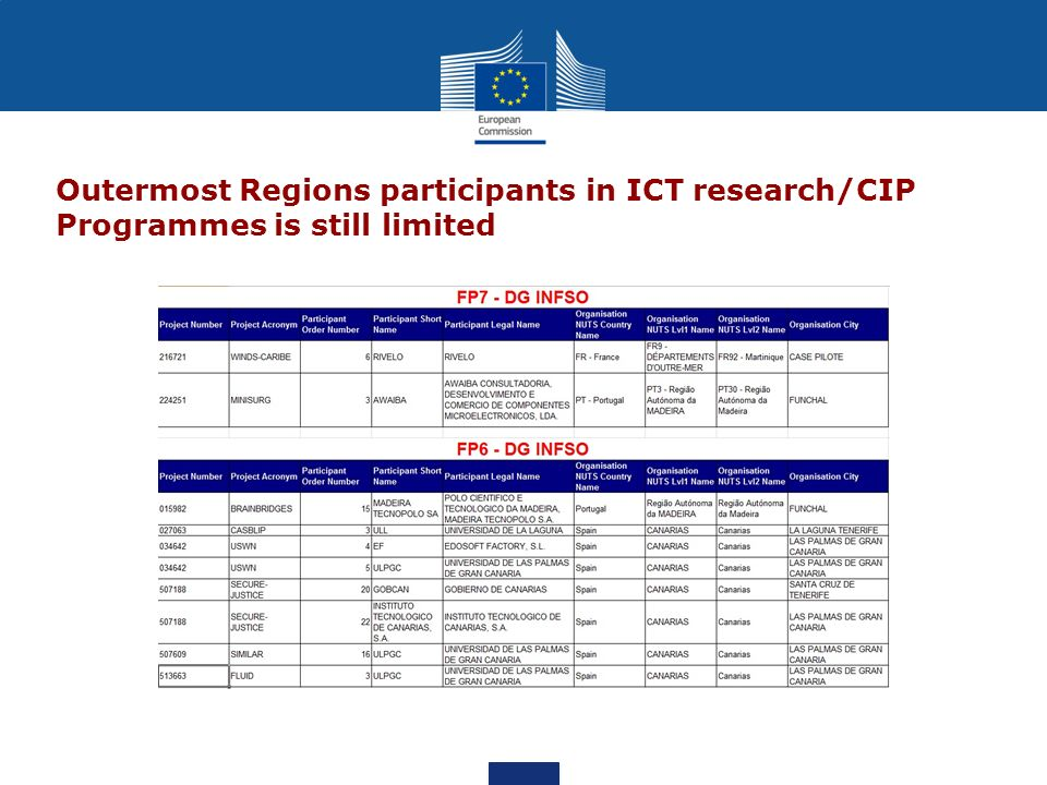 Outermost Regions participants in ICT research/CIP Programmes is still limited