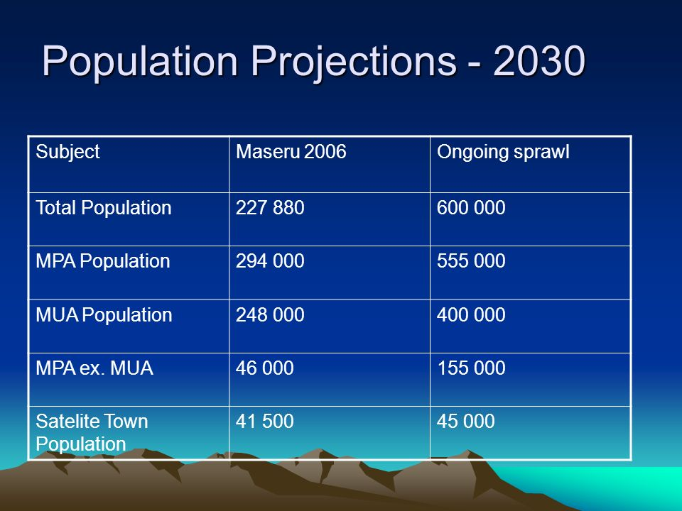 Population Projections - 2030