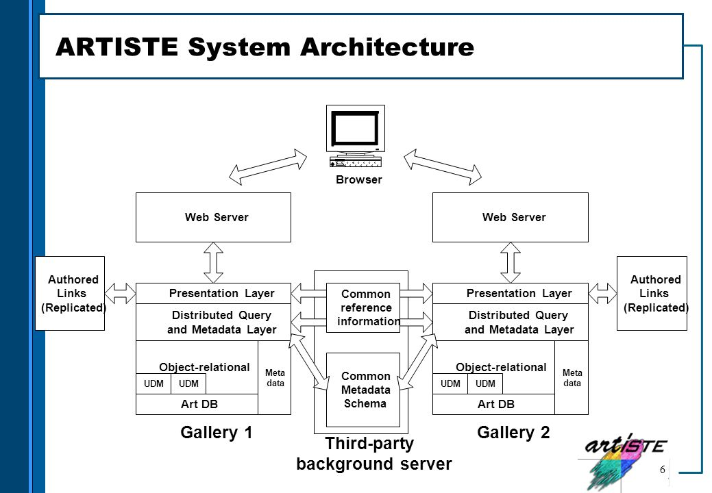 ARTISTE System Architecture
