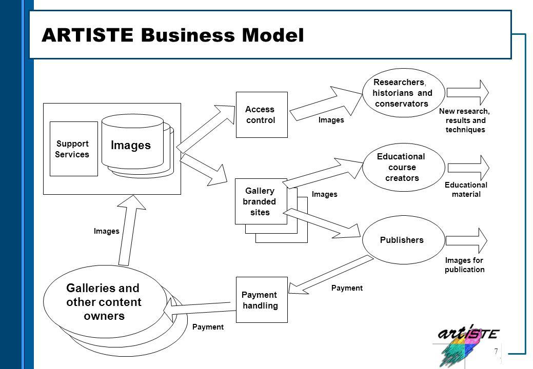 ARTISTE Business Model