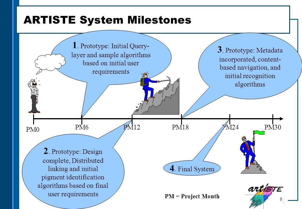ARTISTE System Milestones