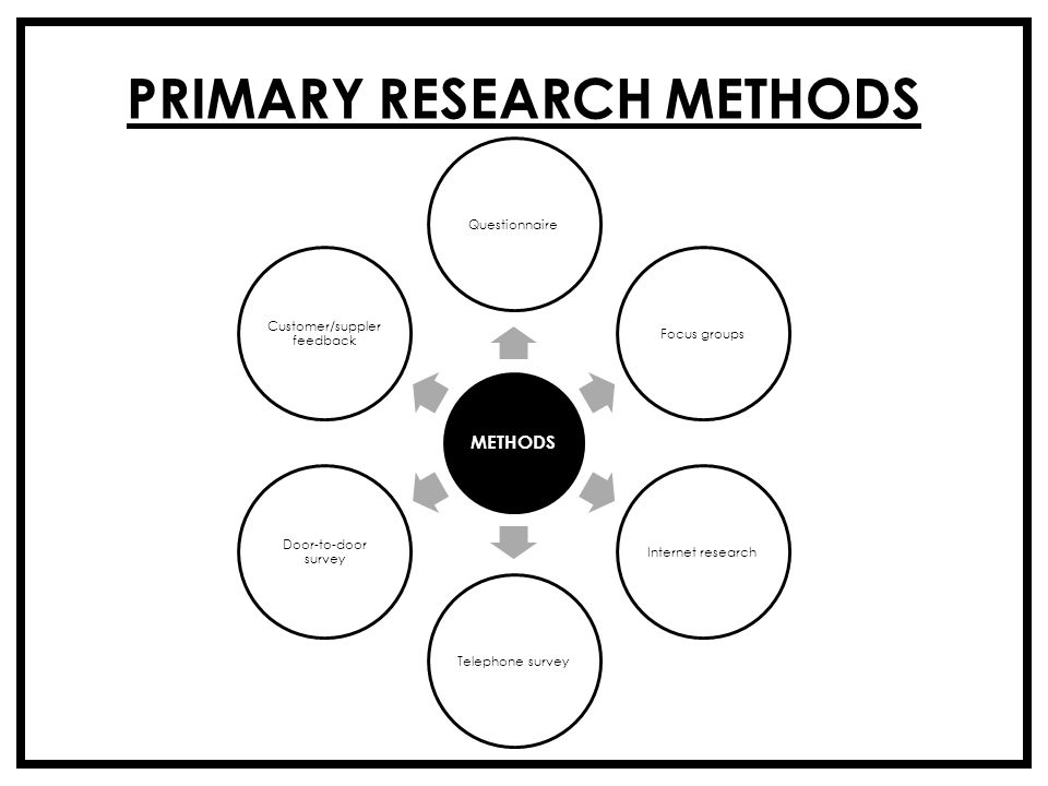 Defining Primary and Secondary Research