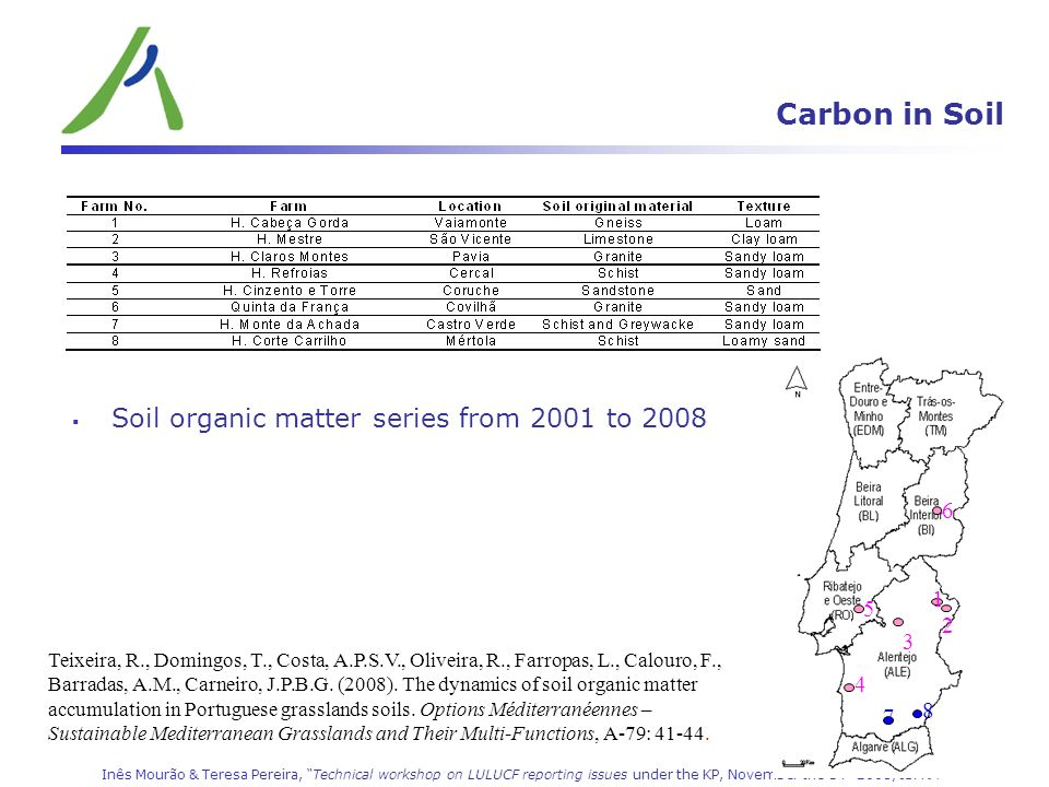 Carbon in Soil Soil organic matter series from 2001 to 2008 6 1 5 2 3
