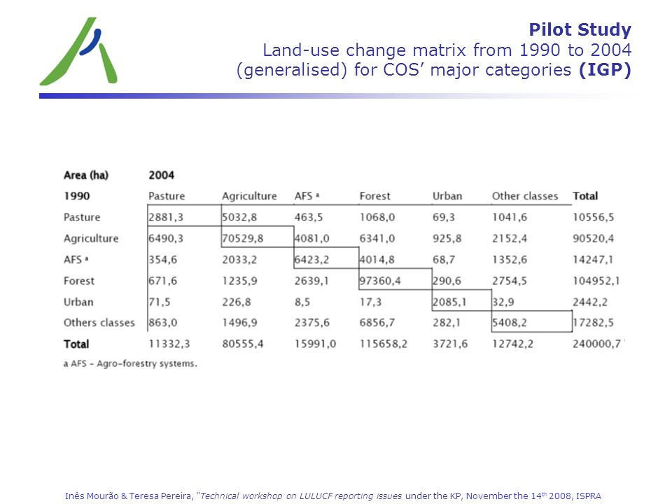 Pilot Study Land-use change matrix from 1990 to 2004 (generalised) for COS' major categories (IGP)