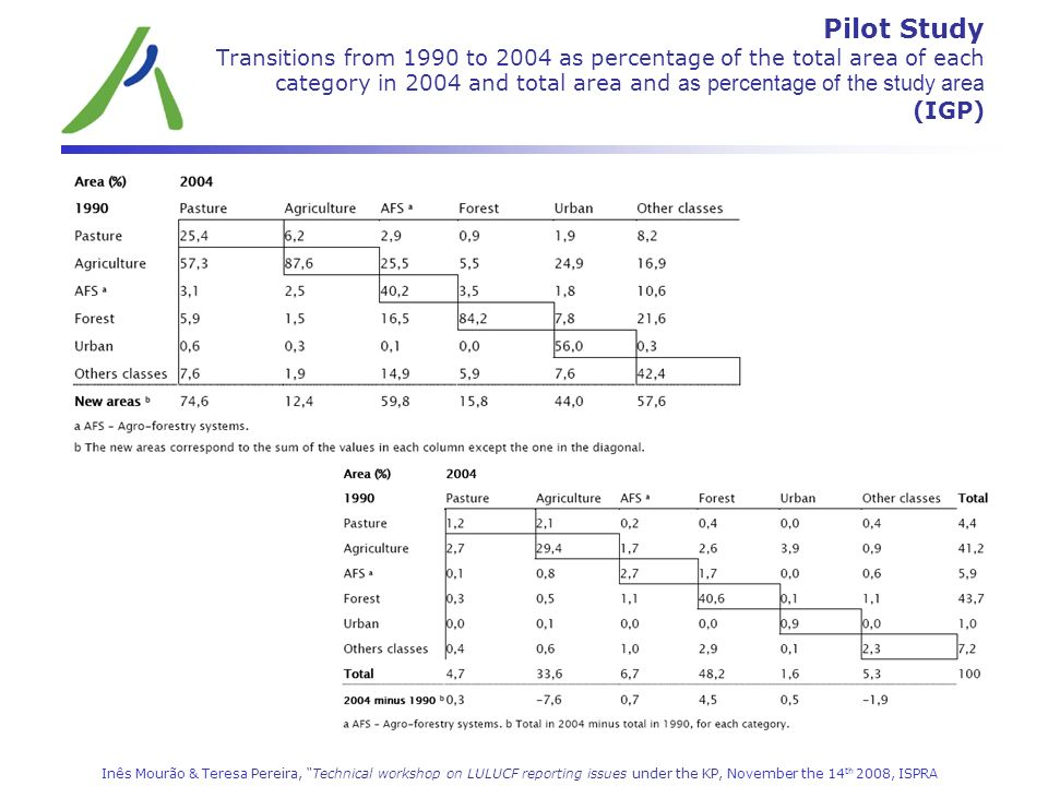 Pilot Study Transitions from 1990 to 2004 as percentage of the total area of each category in 2004 and total area and as percentage of the study area (IGP)
