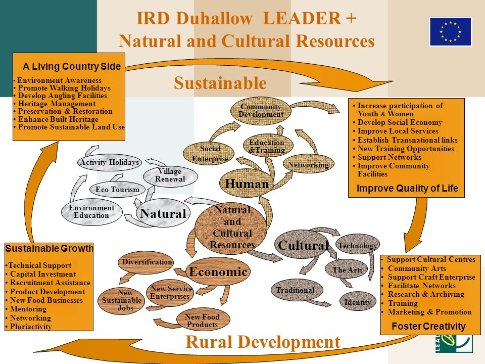 Natural and Cultural Resources Community Development