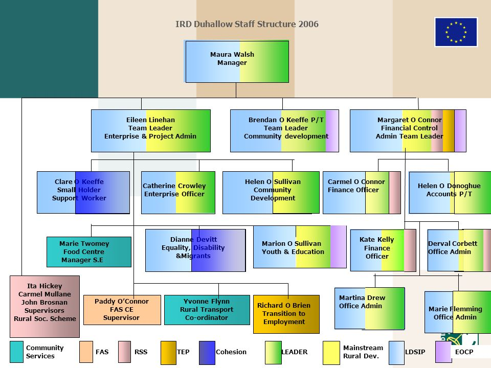 IRD Duhallow Staff Structure 2006