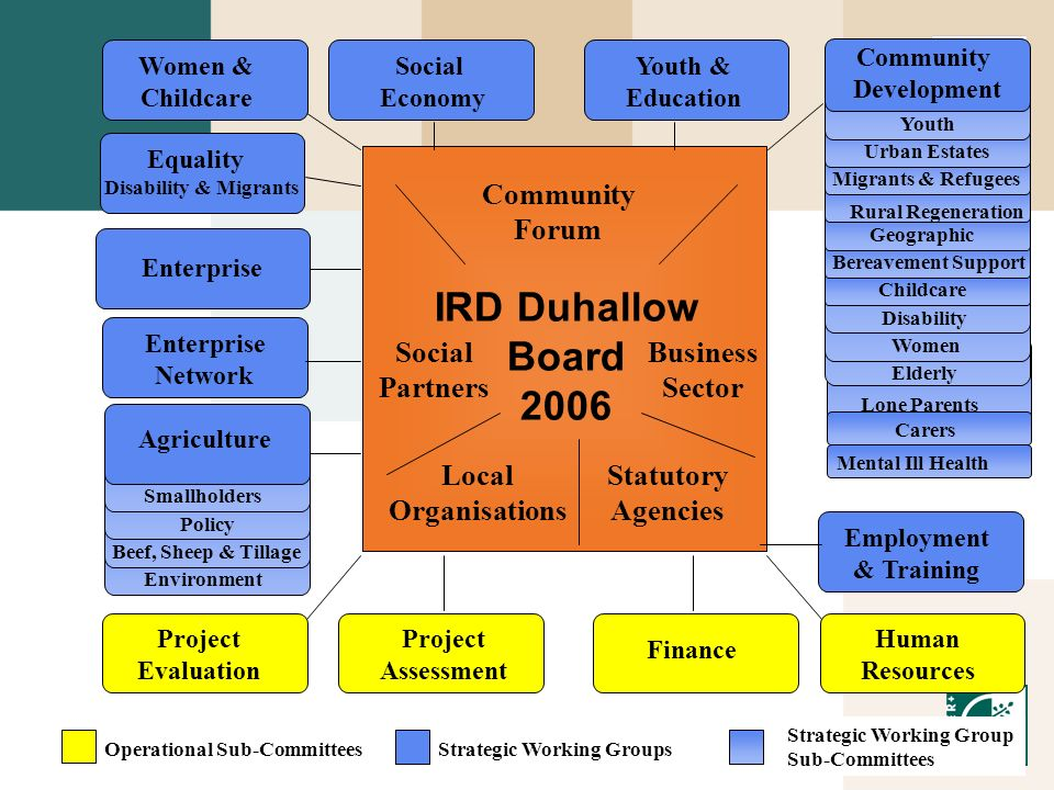 IRD Duhallow Board 2006 Community Forum Social Partners Business