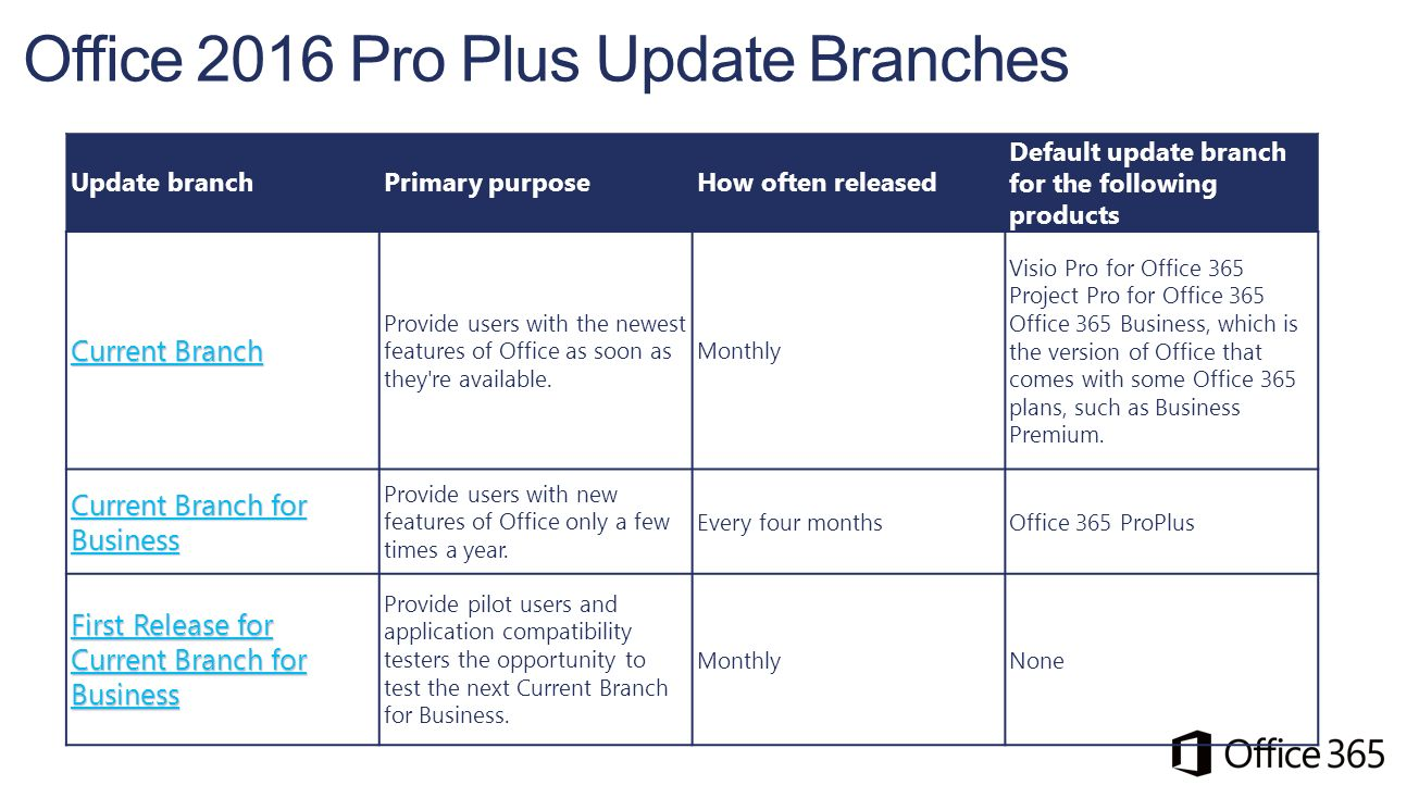 Office 365 roadmap september ppt video online download - Upgrade office 2013 home and business to professional ...