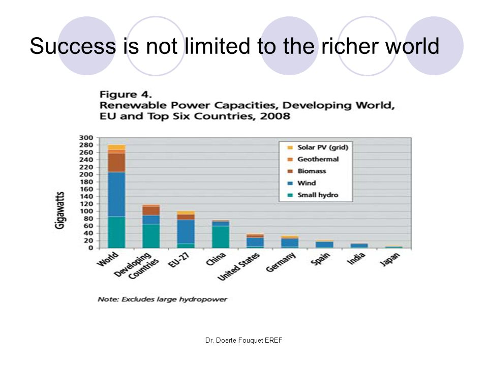 Success is not limited to the richer world