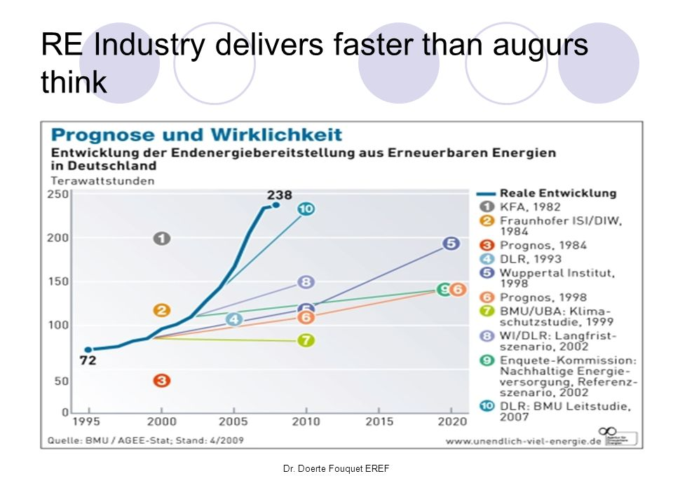 RE Industry delivers faster than augurs think
