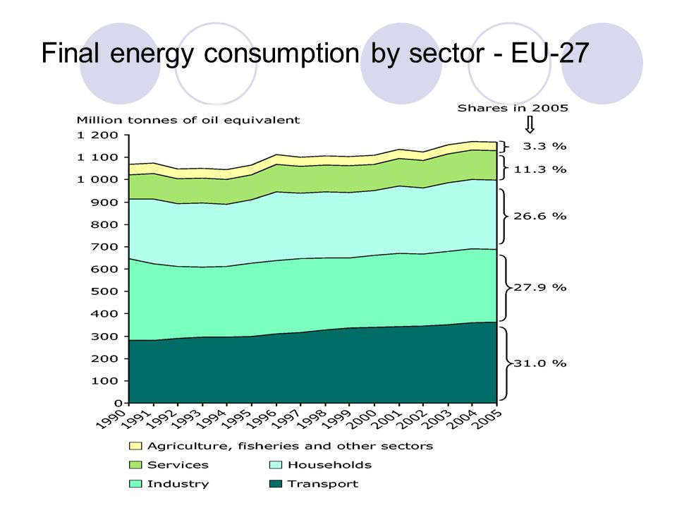 Final energy consumption by sector - EU-27