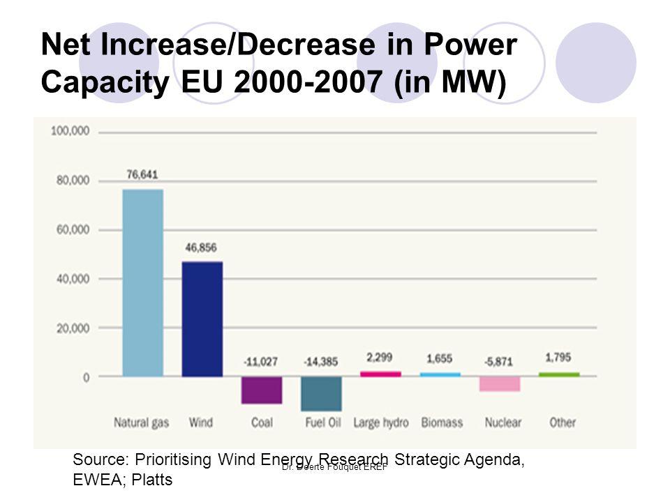 Net Increase/Decrease in Power Capacity EU 2000-2007 (in MW)