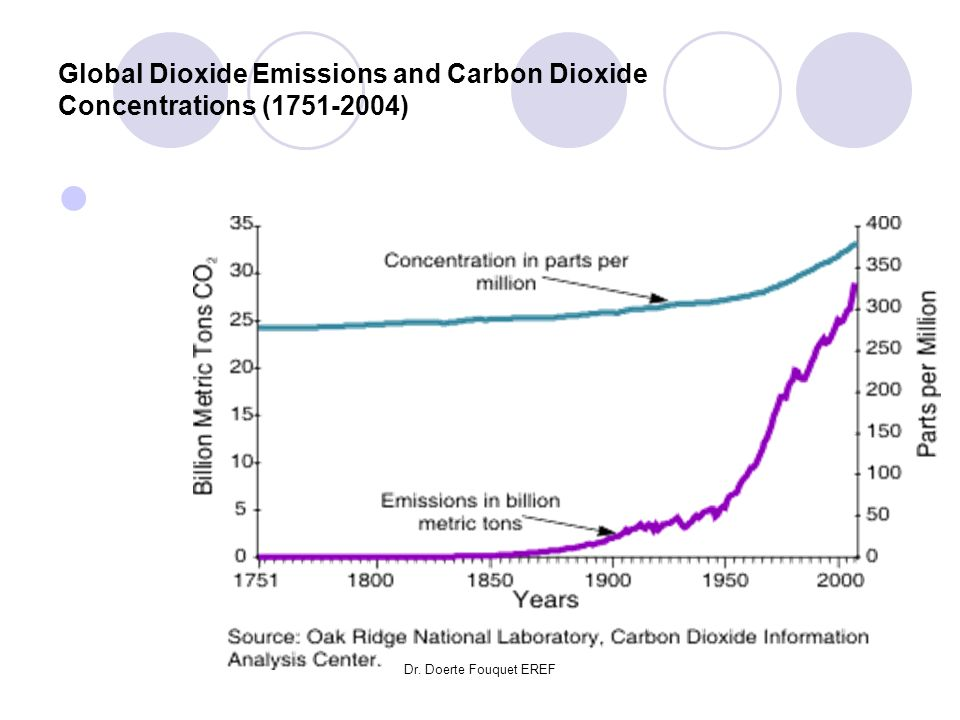 Global Dioxide Emissions and Carbon Dioxide Concentrations (1751-2004)