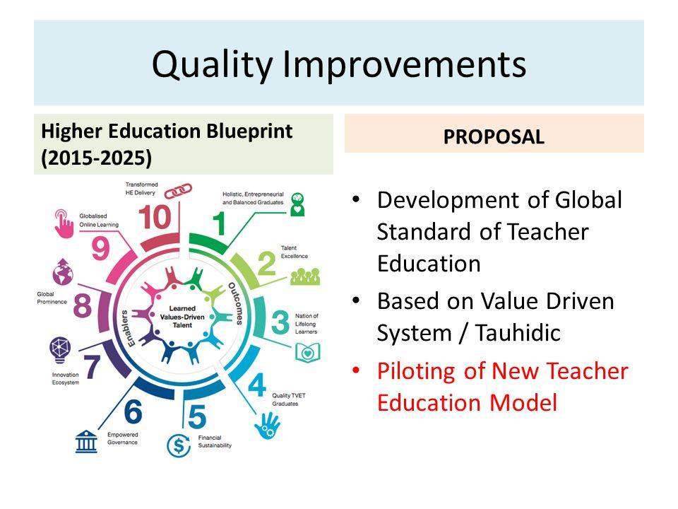 Seminar majlis dekan pendidikan ppt video online download quality improvements higher education blueprint 2015 2025 proposal development of global standard malvernweather Choice Image