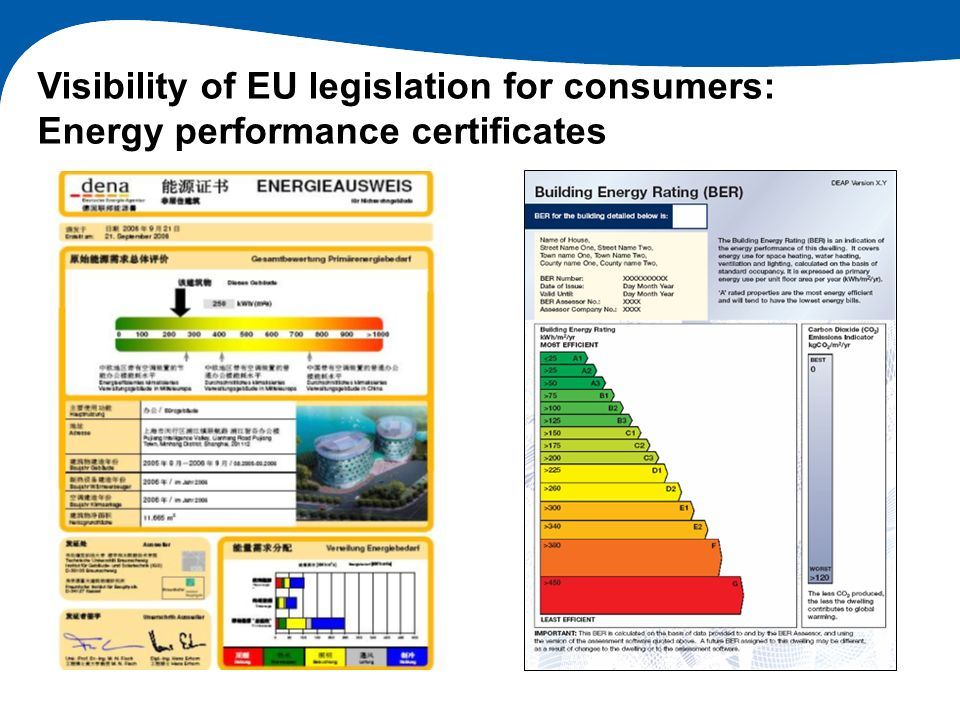 Visibility of EU legislation for consumers: Energy performance certificates