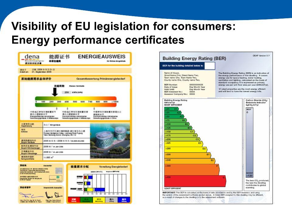 Visibility of EU legislation for consumers: Energy performance certificates