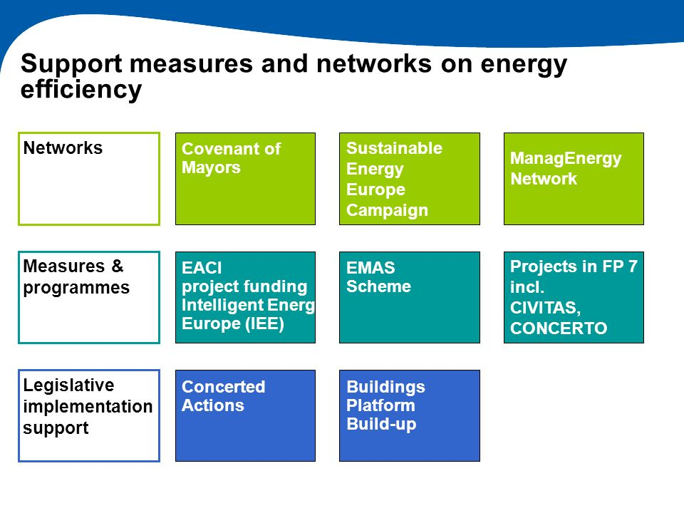 Support measures and networks on energy efficiency