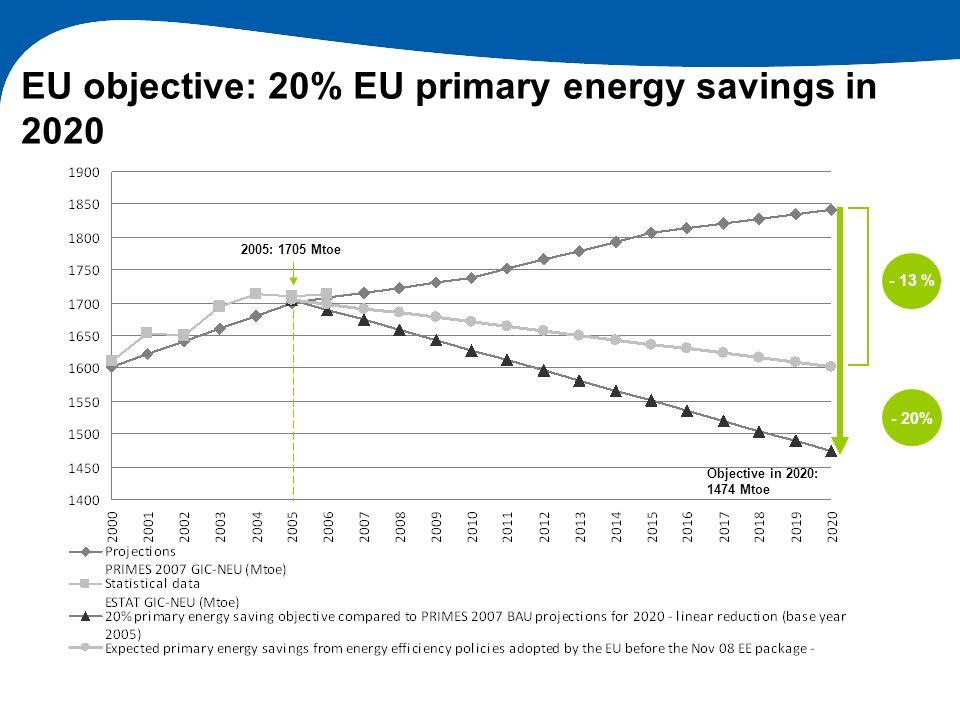 EU objective: 20% EU primary energy savings in 2020