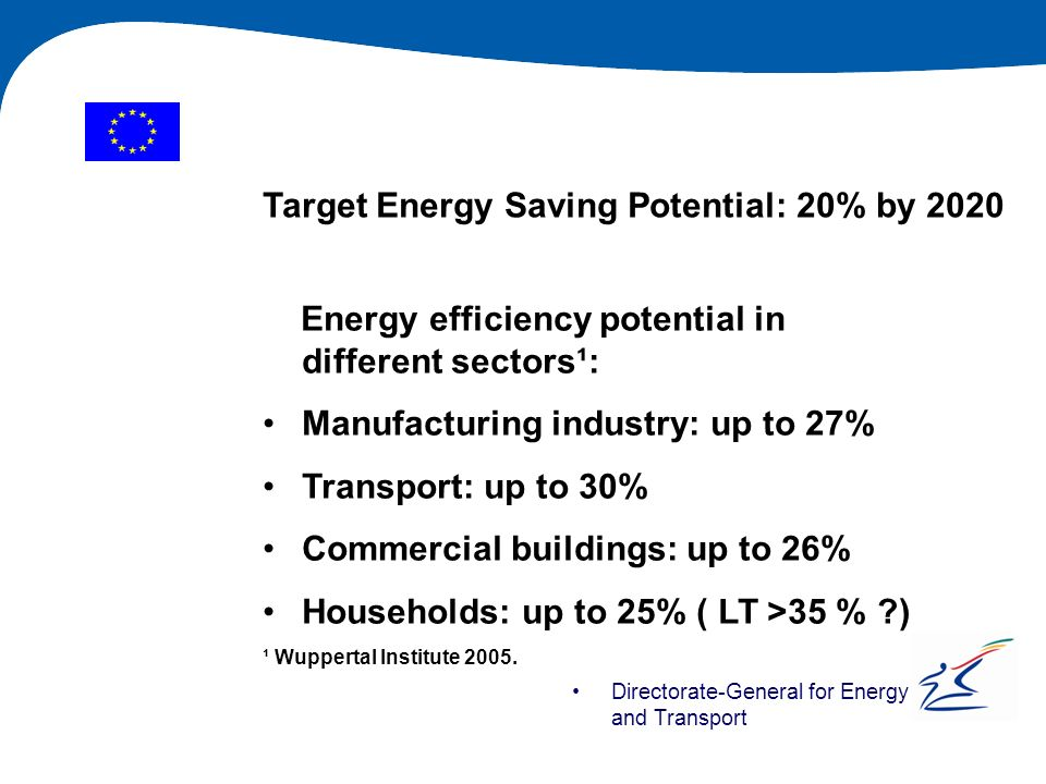 Target Energy Saving Potential: 20% by 2020
