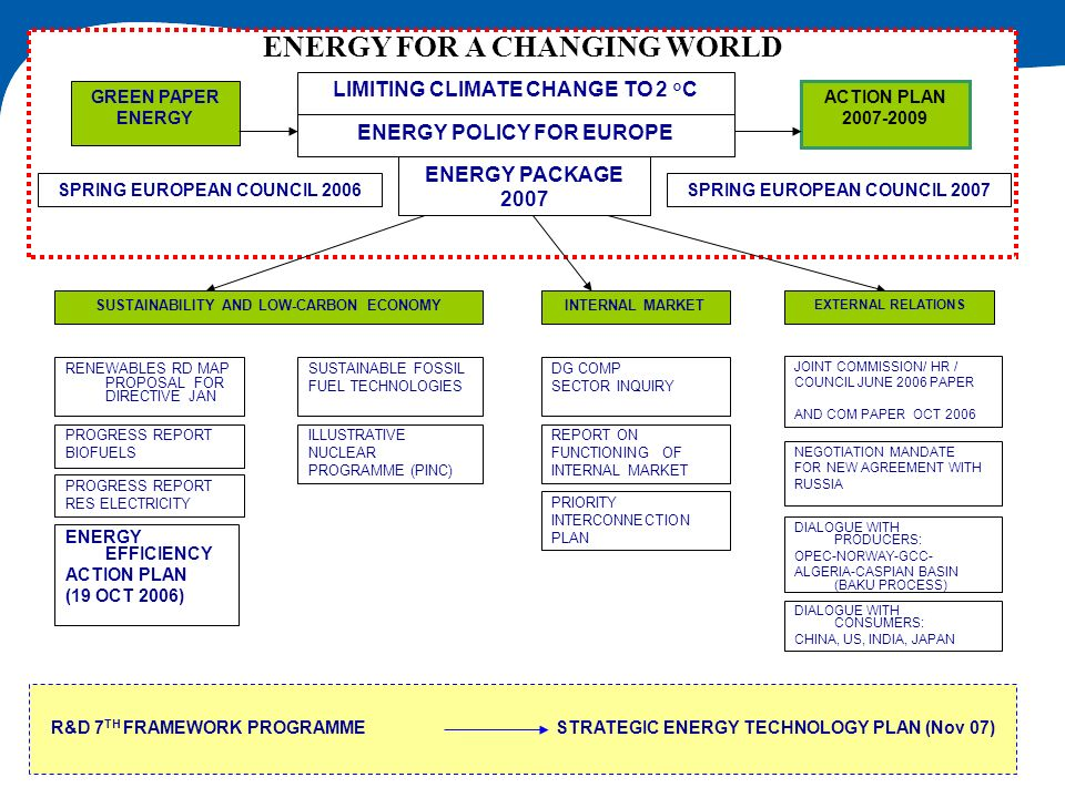 ENERGY FOR A CHANGING WORLD