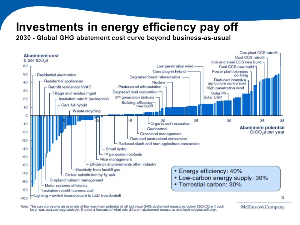 Investments in energy efficiency pay off Global GHG abatement cost curve beyond business-as-usual