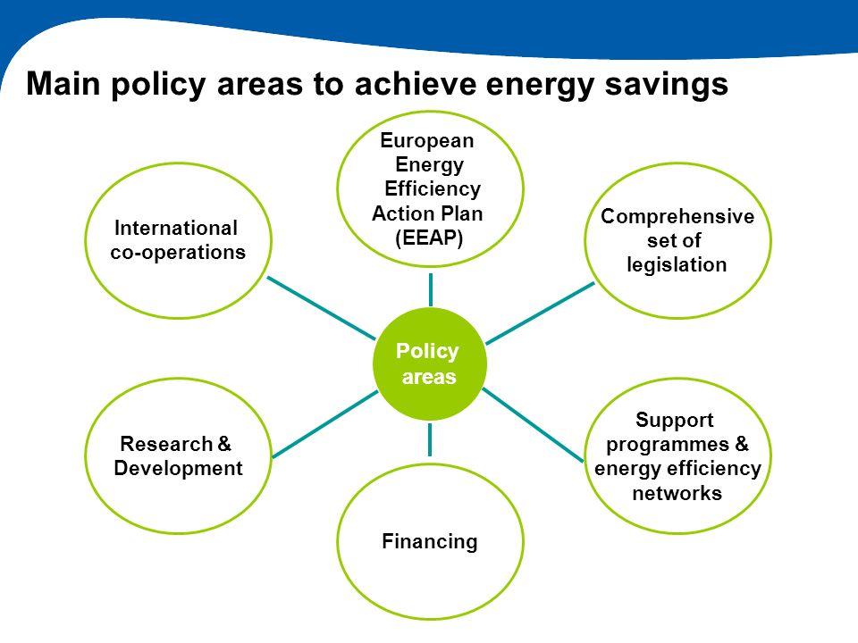 Main policy areas to achieve energy savings