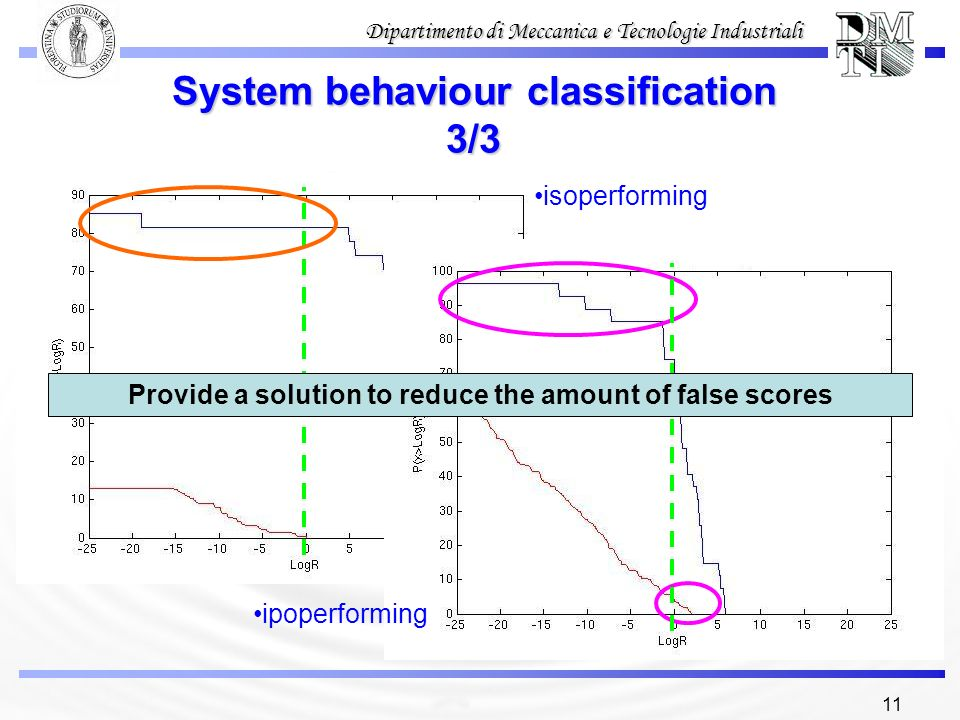 System behaviour classification 3/3