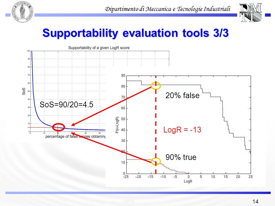 Supportability evaluation tools 3/3