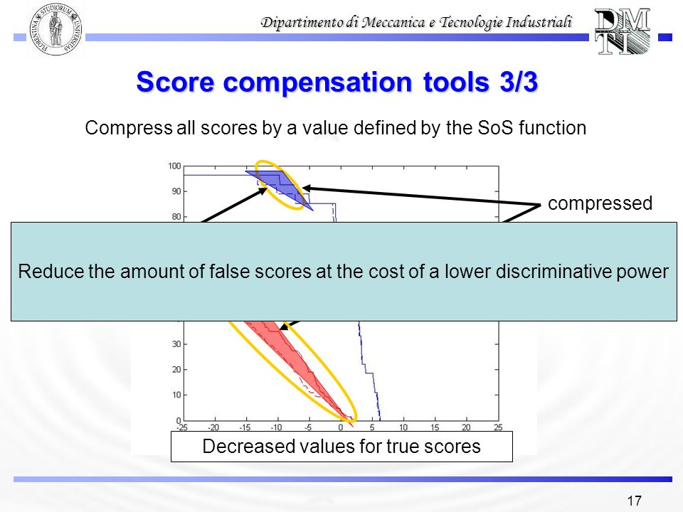 Score compensation tools 3/3