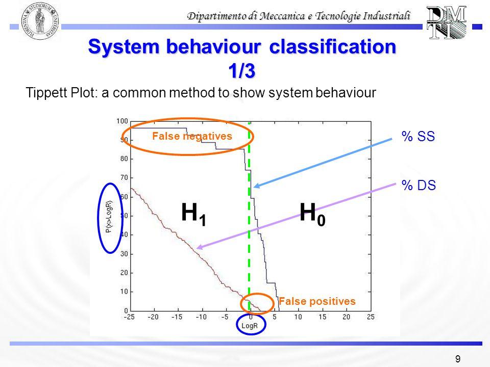 System behaviour classification 1/3
