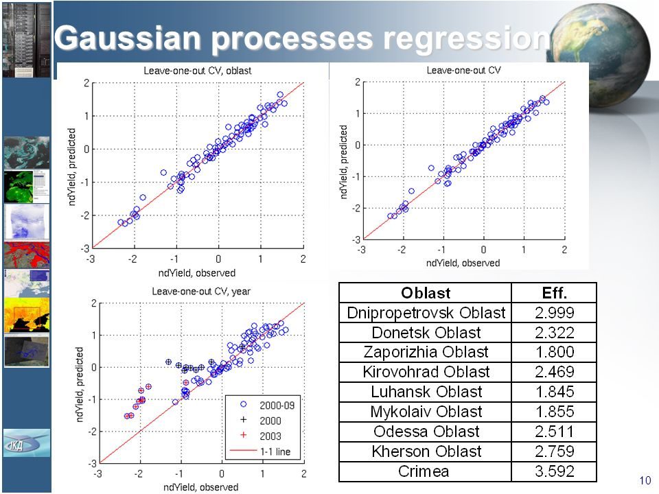 Gaussian processes regression