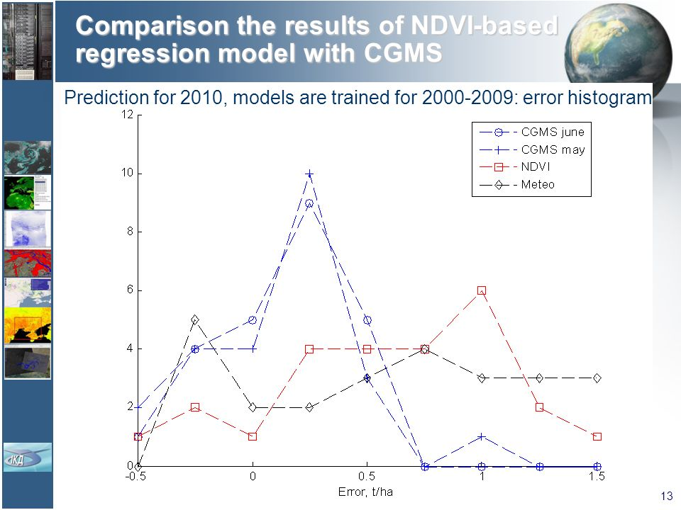 Comparison the results of NDVI-based regression model with CGMS