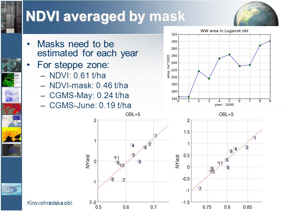 NDVI averaged by mask Masks need to be estimated for each year