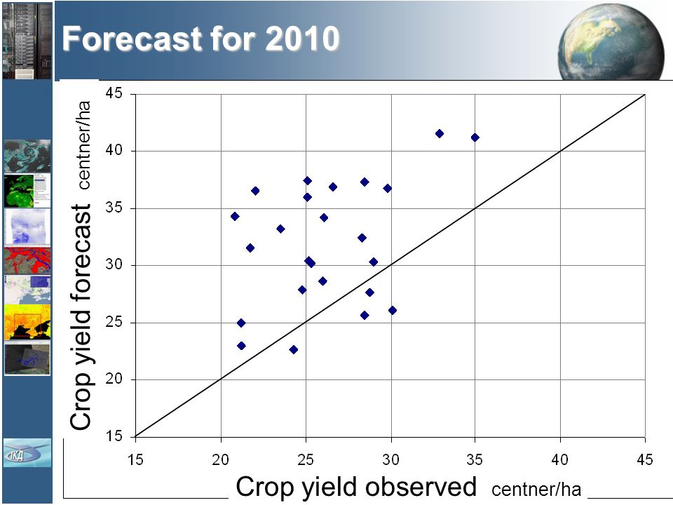 Forecast for 2010 Crop yield forecast centner/ha