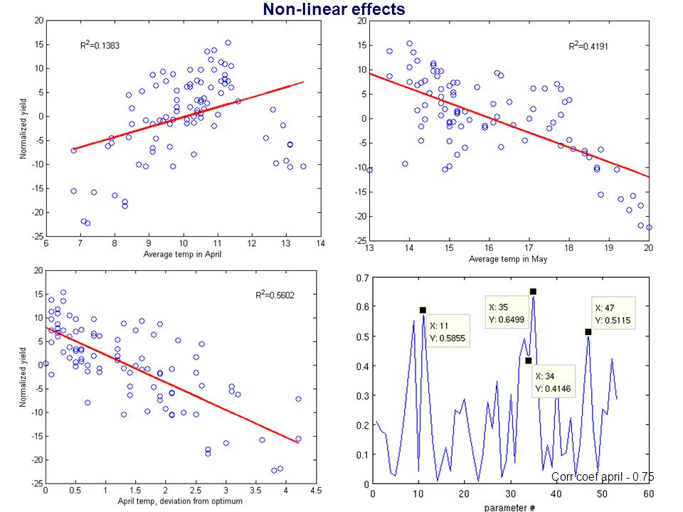 Non-linear effects Corr coef april - 0.75