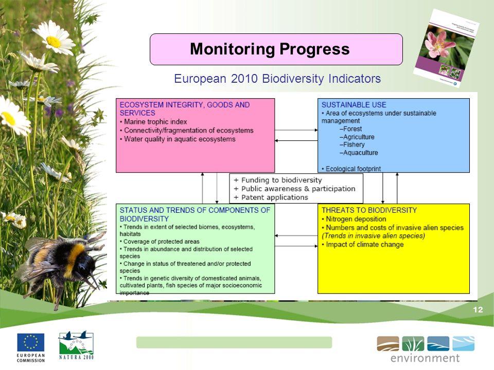 Monitoring Progress European 2010 Biodiversity Indicators