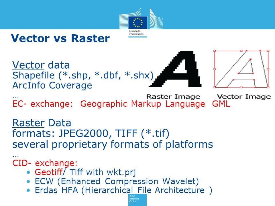 Vector vs Raster Vector data Raster Data