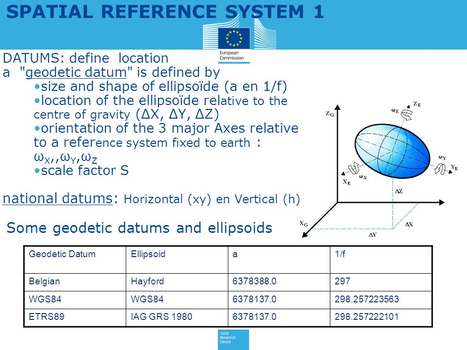 SPATIAL REFERENCE SYSTEM 1