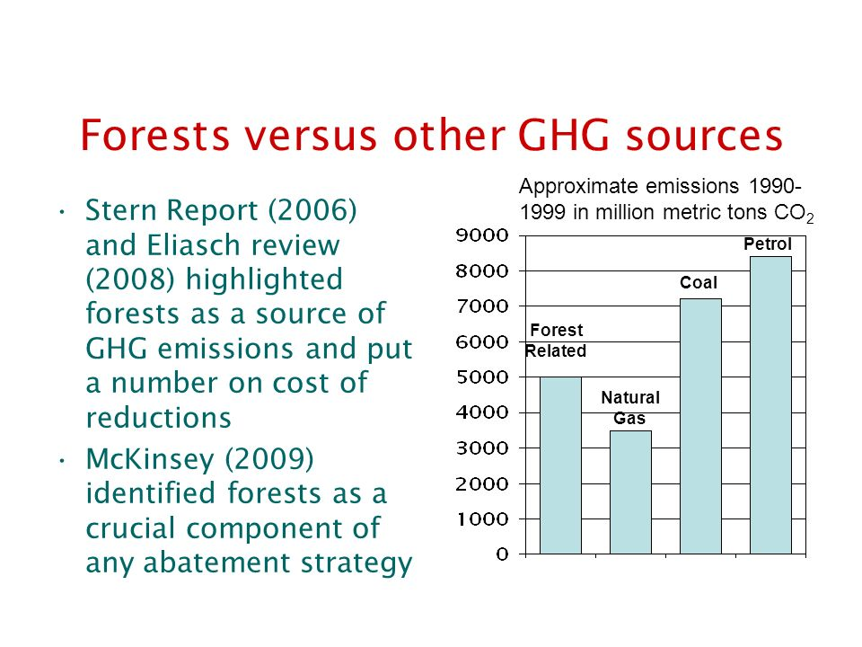 Forests versus other GHG sources